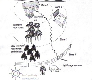 Permaculture_zone